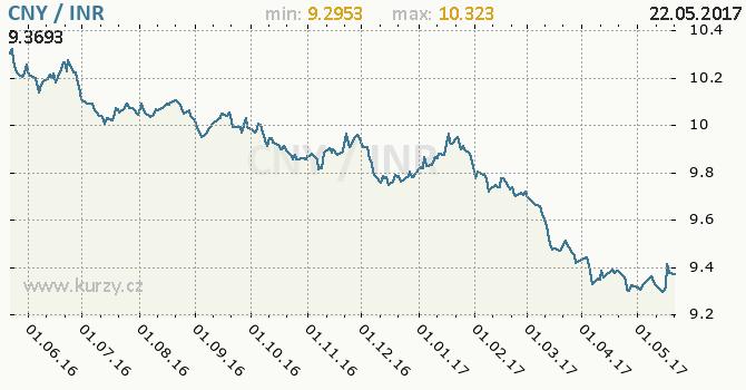 Graf indická rupie a čínský juan