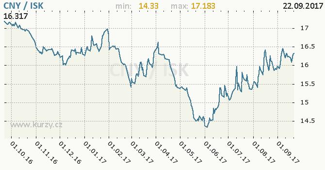 Graf islandská koruna a čínský juan