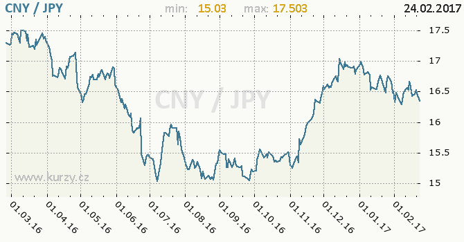 Graf japonský jen a čínský juan