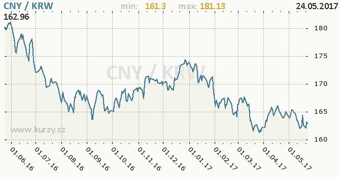 Graf jihokorejský won a čínský juan