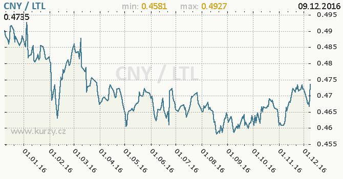 Graf litevský litas a čínský juan