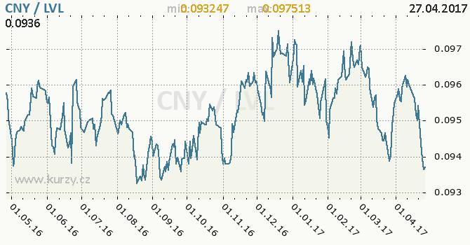 Graf lotyšský lat a čínský juan