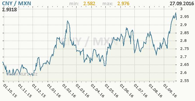 Graf mexick� peso a ��nsk� juan