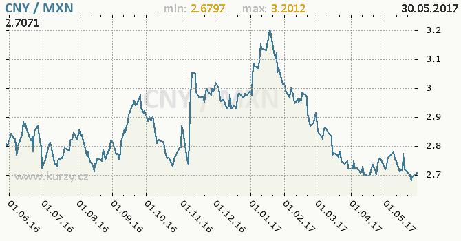 Graf mexické peso a čínský juan