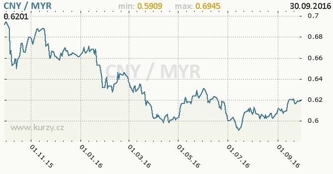 Graf malajsijsk� ringgit a ��nsk� juan