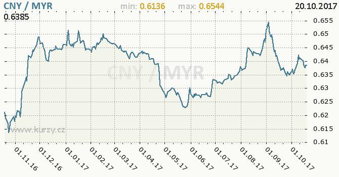 Graf malajsijský ringgit a čínský juan