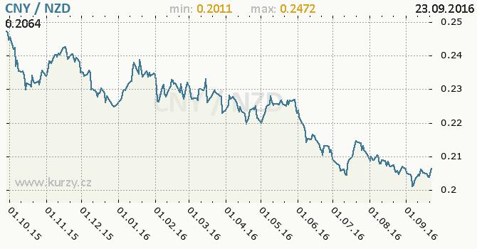 Graf novoz�landsk� dolar a ��nsk� juan