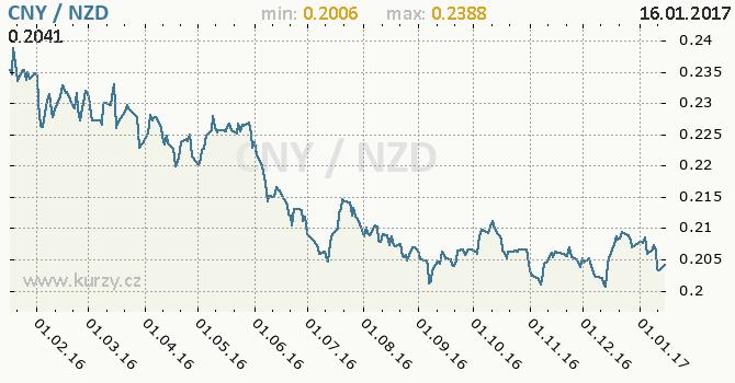 Graf novozélandský dolar a čínský juan