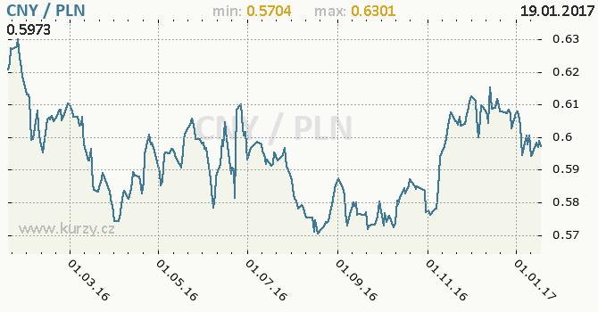 Graf polský zlotý a čínský juan