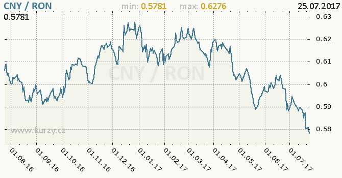 Graf rumunský nový lei a čínský juan