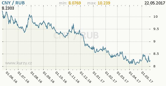 Graf ruský rubl a čínský juan