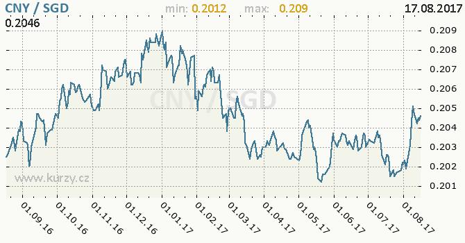 Graf singapurský dolar a čínský juan