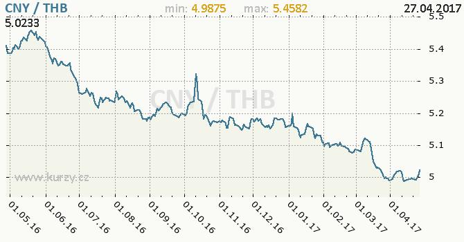 Graf thajský baht a čínský juan