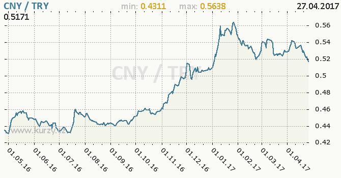 Graf turecká lira a čínský juan