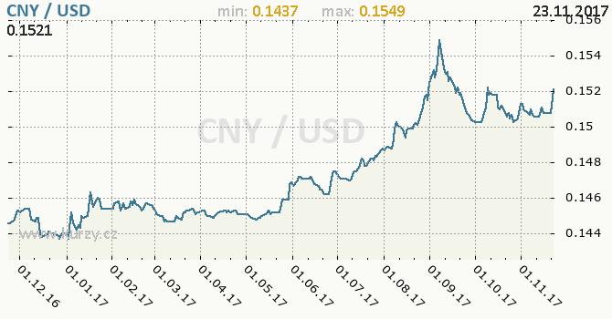 Graf americký dolar a čínský juan