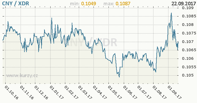 Graf MMF a čínský juan