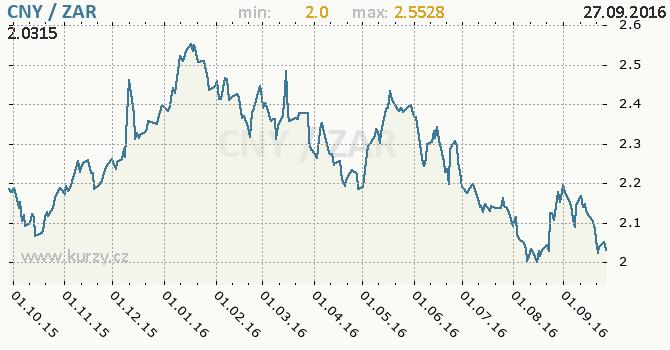 Graf jihoafrick� rand a ��nsk� juan