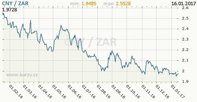Graf jihoafrický rand a čínský juan