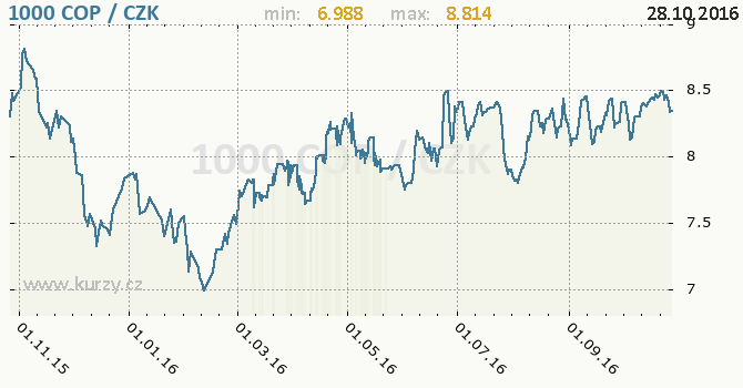 Graf �esk� koruna a kolumbijsk� peso