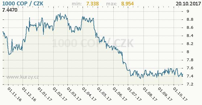 Graf česká koruna a kolumbijské peso