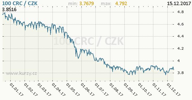 Graf česká koruna a kostarický colón
