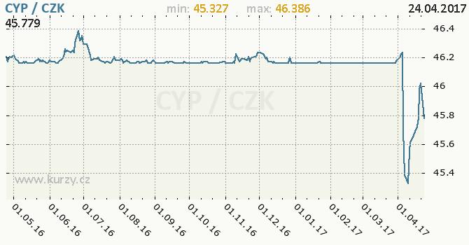 Graf česká koruna a kyperská libra