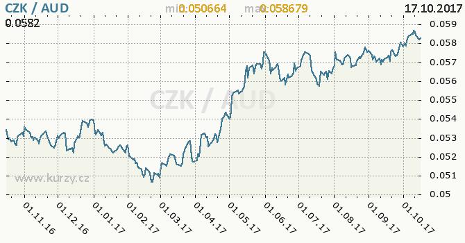 Graf australský dolar a česká koruna