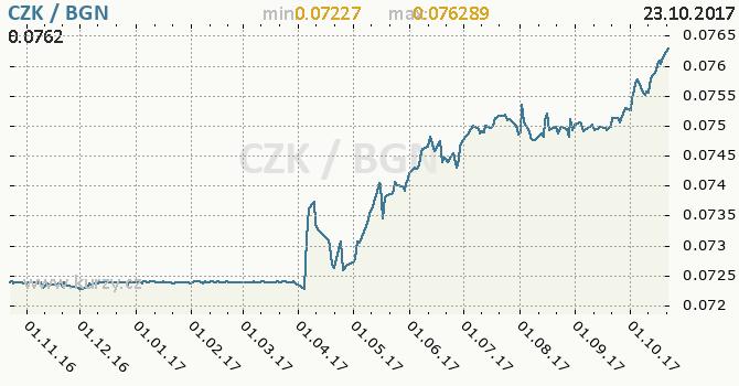 Graf bulharský lev a česká koruna