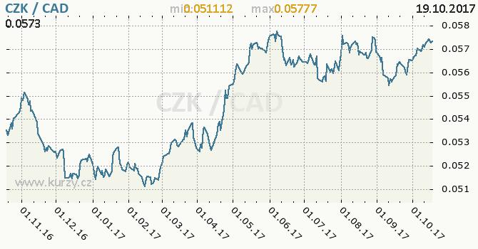 Graf kanadský dolar a česká koruna