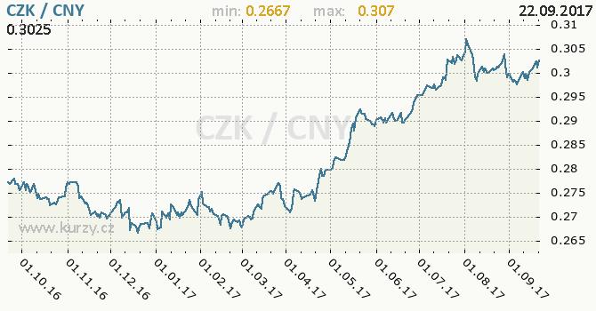Graf čínský juan a česká koruna