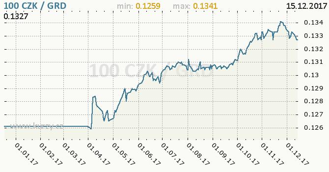 Graf řecká drachma a česká koruna