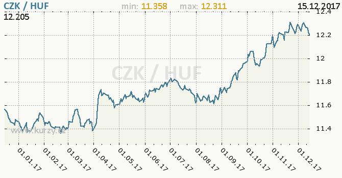 Graf maďarský forint a česká koruna