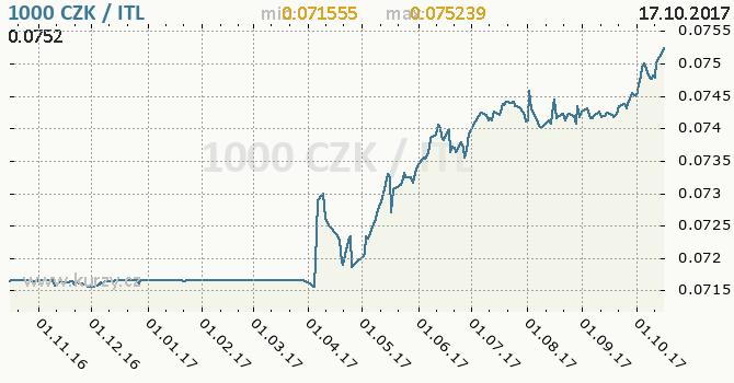Graf italská lira a česká koruna