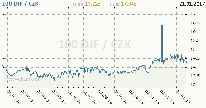 Graf česká koruna a džibutský frank