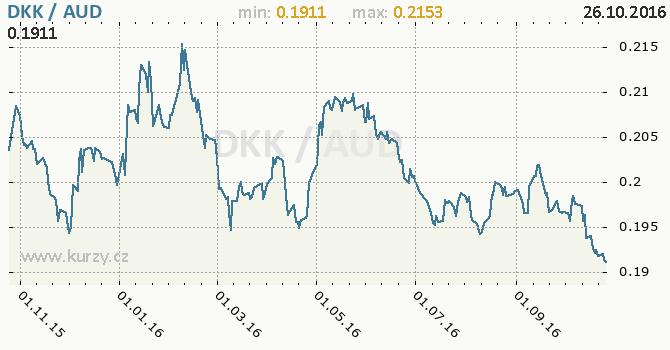 Graf australsk� dolar a d�nsk� koruna