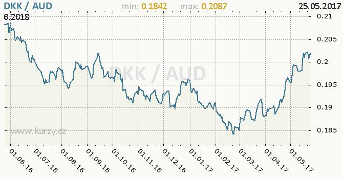 Graf australský dolar a dánská koruna