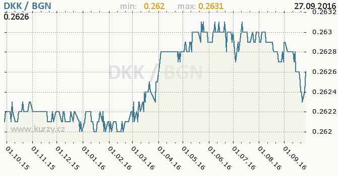 Graf bulharsk� lev a d�nsk� koruna