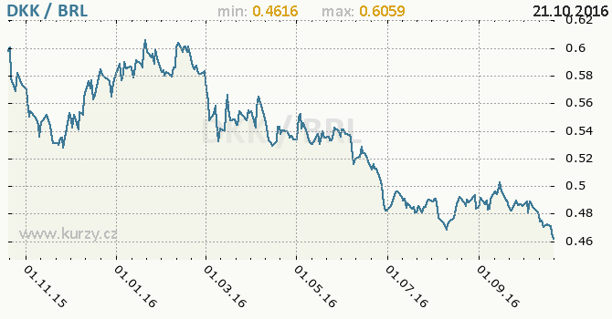 Graf brazilsk� real a d�nsk� koruna
