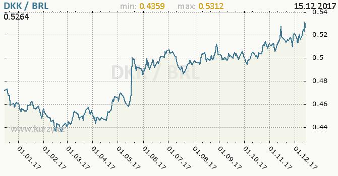 Graf brazilský real a dánská koruna