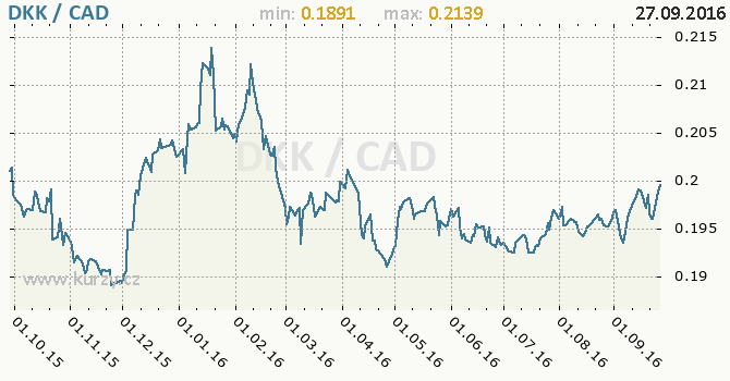 Graf kanadsk� dolar a d�nsk� koruna