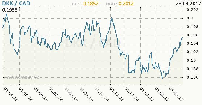 Graf kanadský dolar a dánská koruna