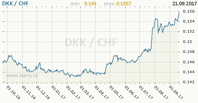 Graf švýcarský frank a dánská koruna