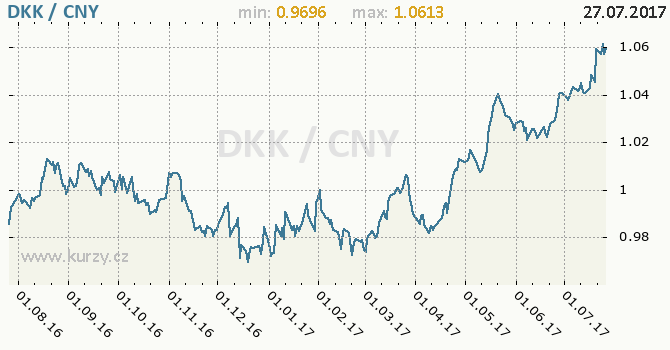 Graf čínský juan a dánská koruna