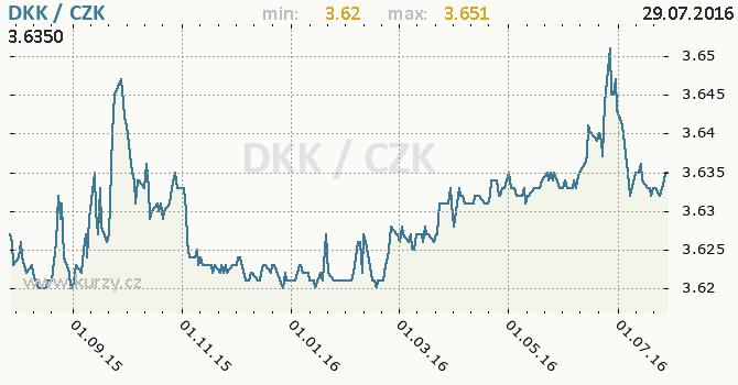 Graf �esk� koruna a d�nsk� koruna