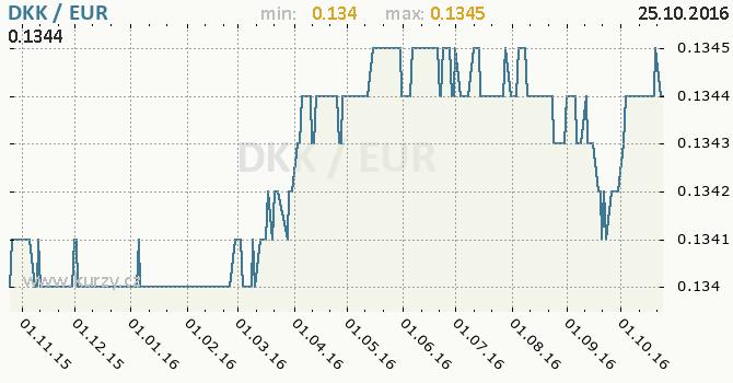 Graf euro a d�nsk� koruna