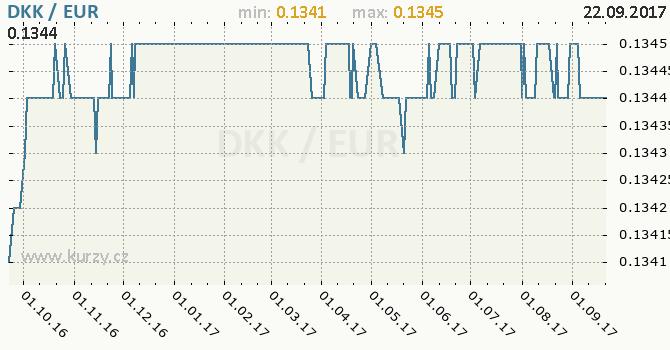 Graf euro a dánská koruna