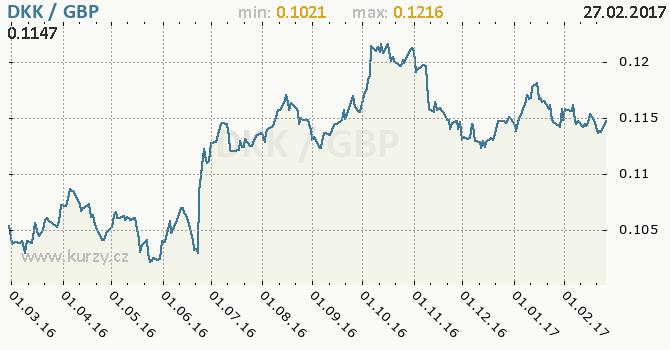 Graf britská libra a dánská koruna