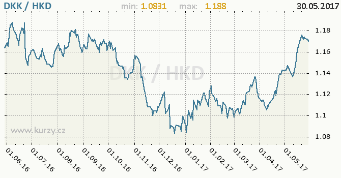 Graf hongkongský dolar a dánská koruna
