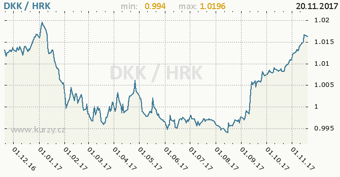 Graf chorvatská kuna a dánská koruna