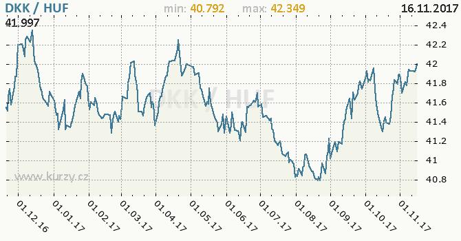Graf maďarský forint a dánská koruna